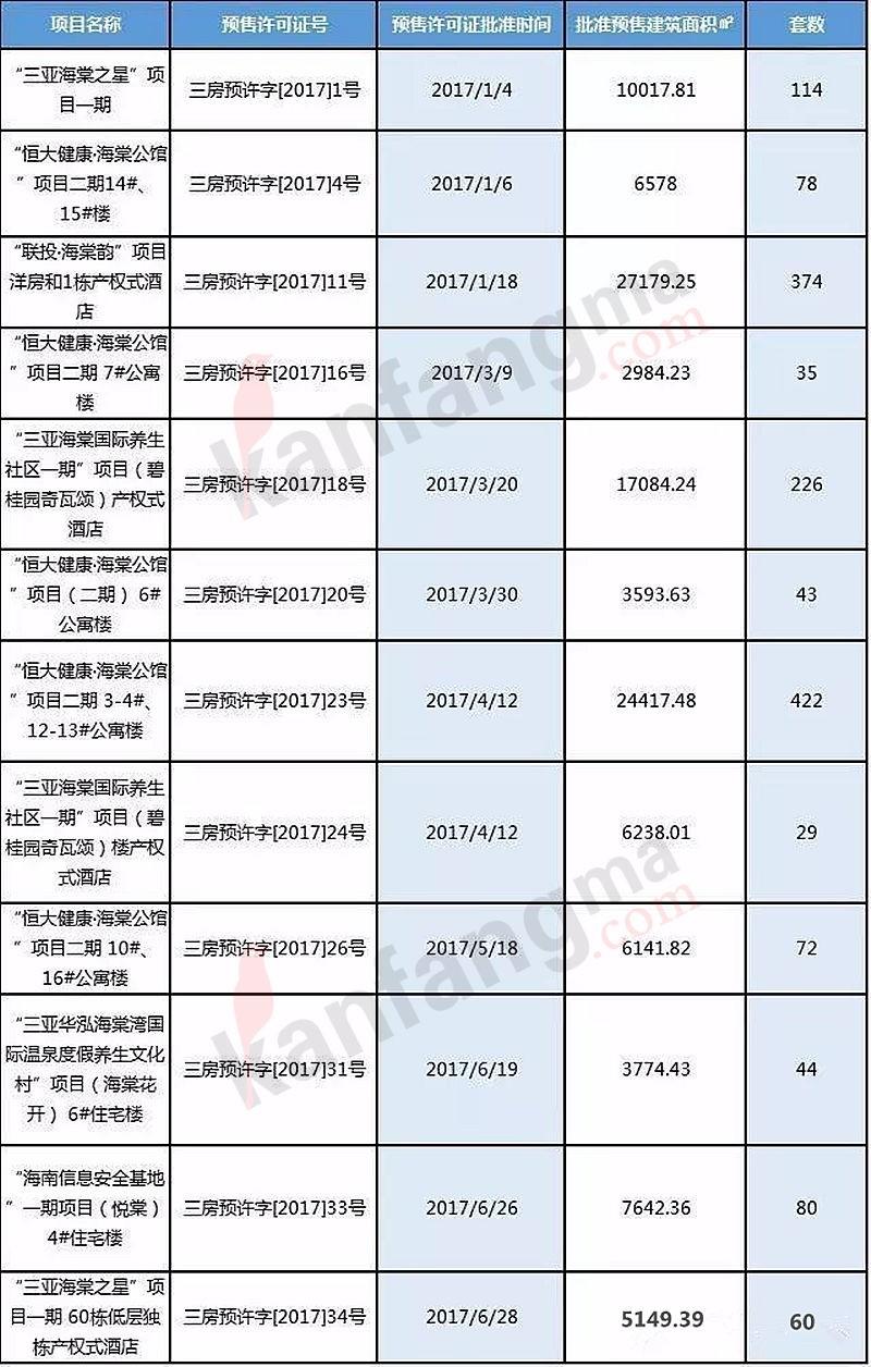 三亚买房攻略丨下半年海棠湾哪些新盘值得关注?